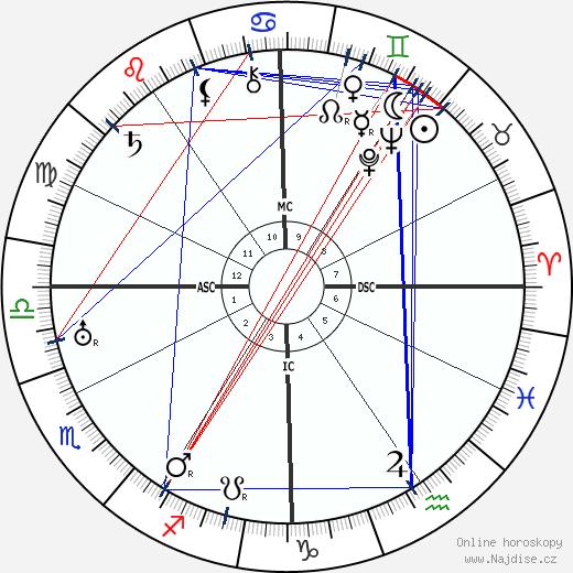 Mário de Sá-Carneiro wikipedie wiki 2018, 2019 horoskop