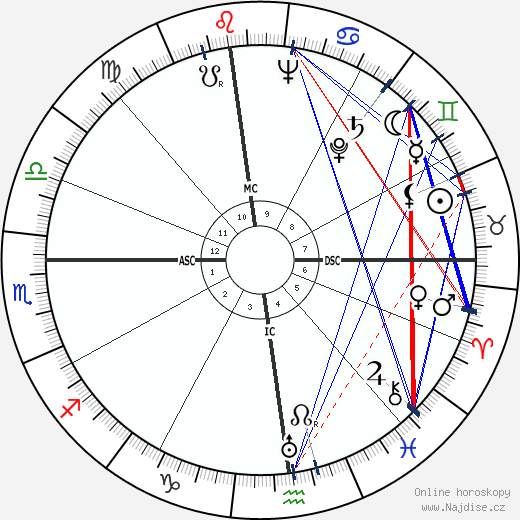 Mario Monicelli wikipedie wiki 2018, 2019 horoskop