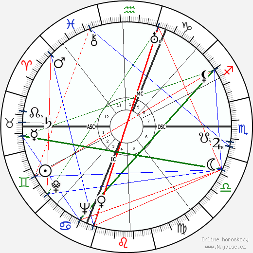 Mario Perazzolo wikipedie wiki 2019, 2020 horoskop