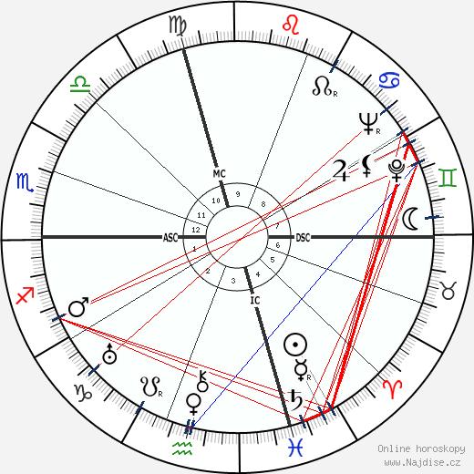 Mario Salvadori wikipedie wiki 2018, 2019 horoskop