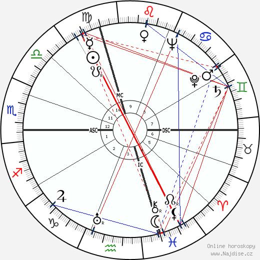 Mario Zagari wikipedie wiki 2017, 2018 horoskop