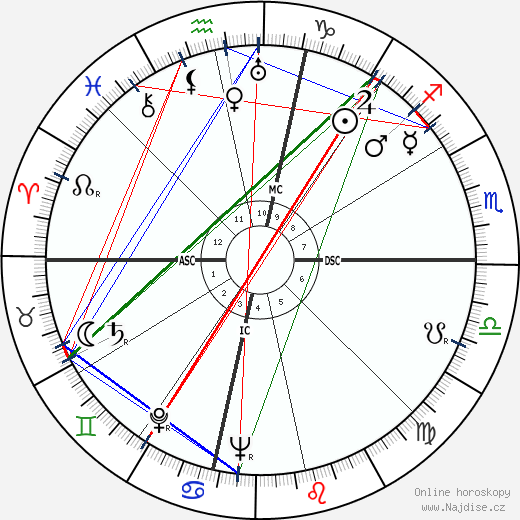 Mario Zatelli wikipedie wiki 2018, 2019 horoskop