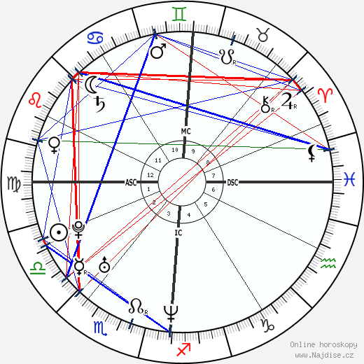 Marion Cotillard wikipedie wiki 2019, 2020 horoskop