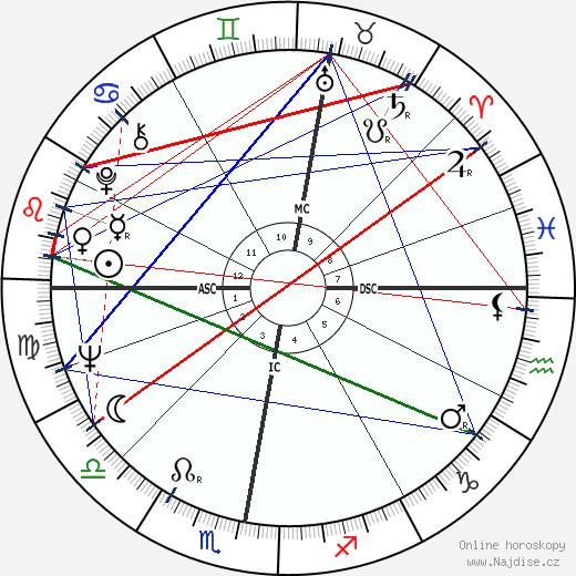 Marita Lorenz wikipedie wiki 2019, 2020 horoskop