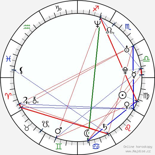 Maritza Rodríguez wikipedie wiki 2020, 2021 horoskop