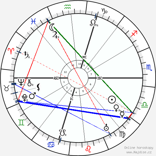 Marius Jacob wikipedie wiki 2018, 2019 horoskop