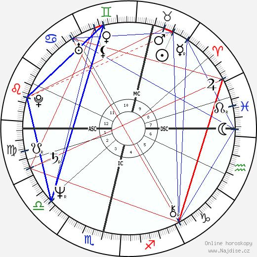 Marjatta Tapiola wikipedie wiki 2018, 2019 horoskop
