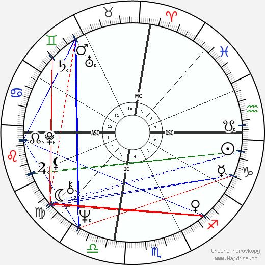 Marjoe Gortner wikipedie wiki 2019, 2020 horoskop