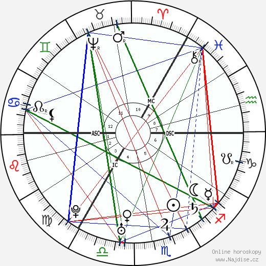 Mark Akenside wikipedie wiki 2019, 2020 horoskop