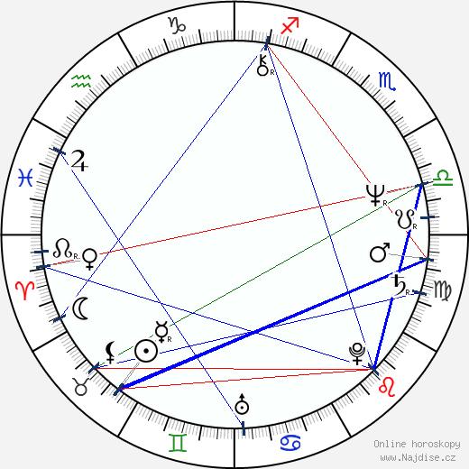 Mark Blum wikipedie wiki 2018, 2019 horoskop