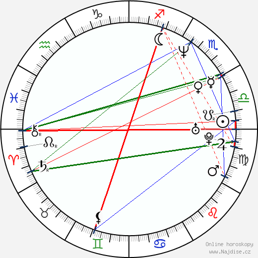 Mark Bradtke wikipedie wiki 2019, 2020 horoskop