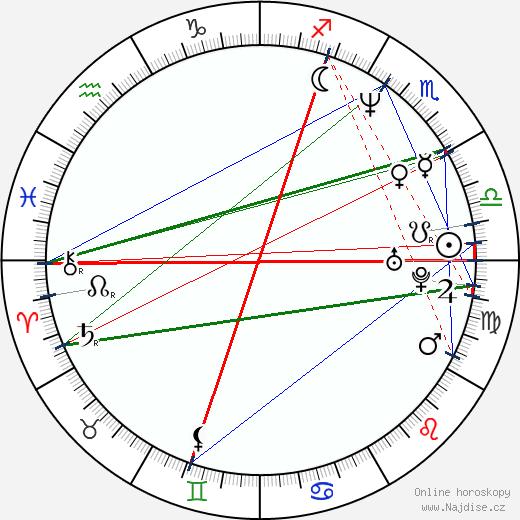 Mark Bradtke wikipedie wiki 2018, 2019 horoskop
