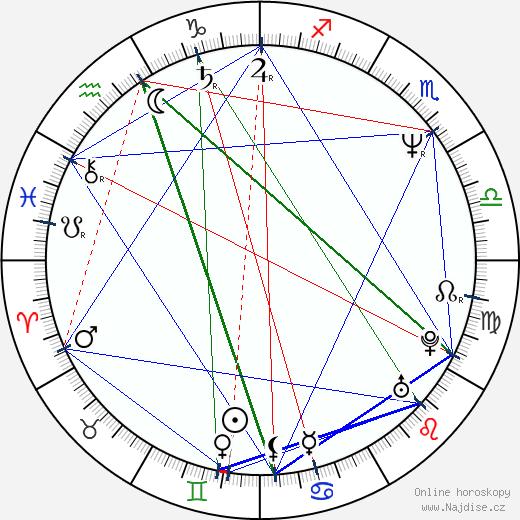 Mark Calcavecchia wikipedie wiki 2019, 2020 horoskop