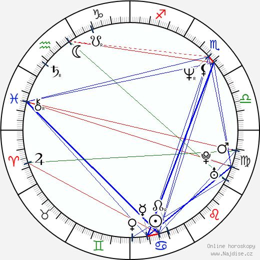 Mark Christopher wikipedie wiki 2019, 2020 horoskop