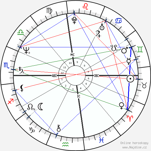 Mark David Chapman wikipedie wiki 2019, 2020 horoskop