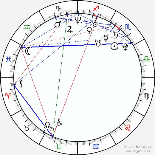 Mark Elias wikipedie wiki 2019, 2020 horoskop