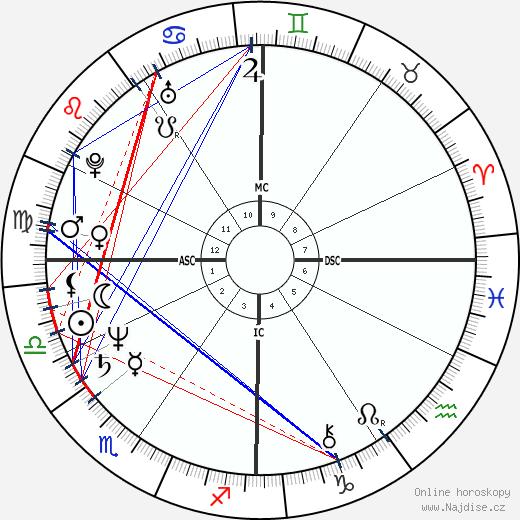Mark Francis Dodich wikipedie wiki 2018, 2019 horoskop