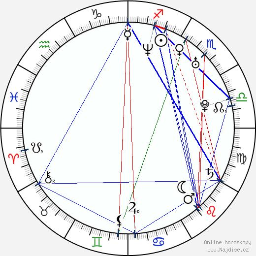 Mark Ghanimé wikipedie wiki 2017, 2018 horoskop