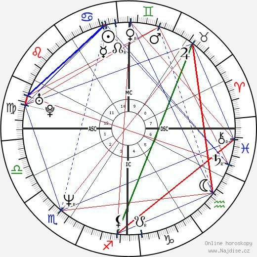 Mark Grace wikipedie wiki 2019, 2020 horoskop