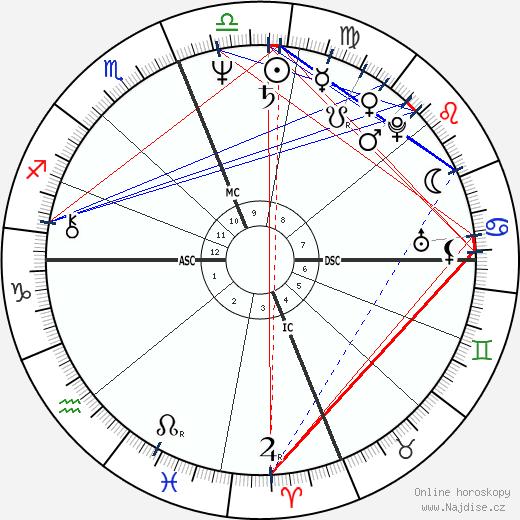 Mark Hamill wikipedie wiki 2018, 2019 horoskop