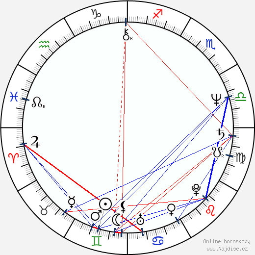 Mark Harelik wikipedie wiki 2020, 2021 horoskop