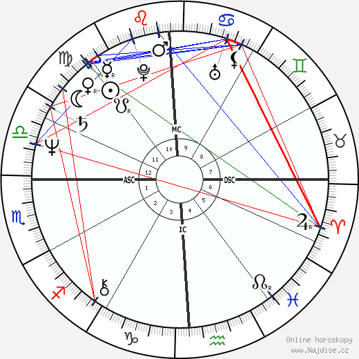 Mark Harmon wikipedie wiki 2018, 2019 horoskop