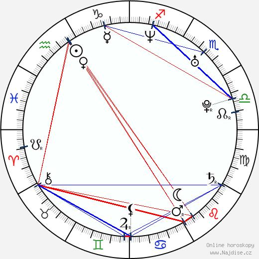 Mark Hildreth wikipedie wiki 2020, 2021 horoskop