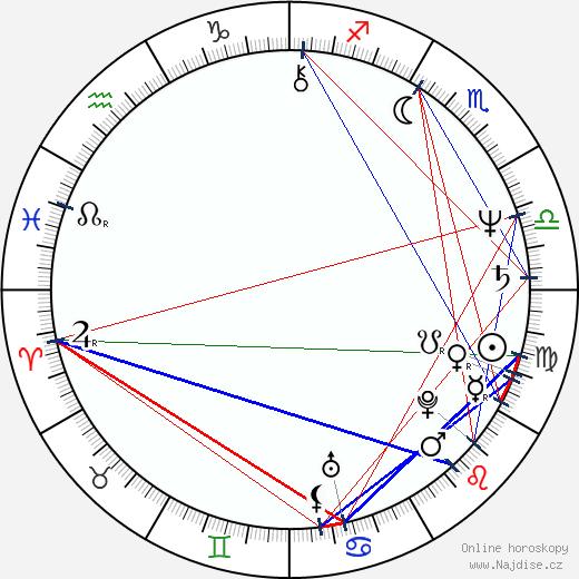 Mark Isham wikipedie wiki 2020, 2021 horoskop