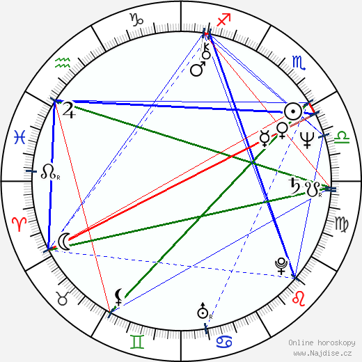 Mark L. Taylor wikipedie wiki 2019, 2020 horoskop