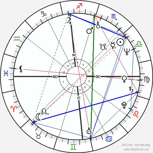 Mark La Mura wikipedie wiki 2018, 2019 horoskop