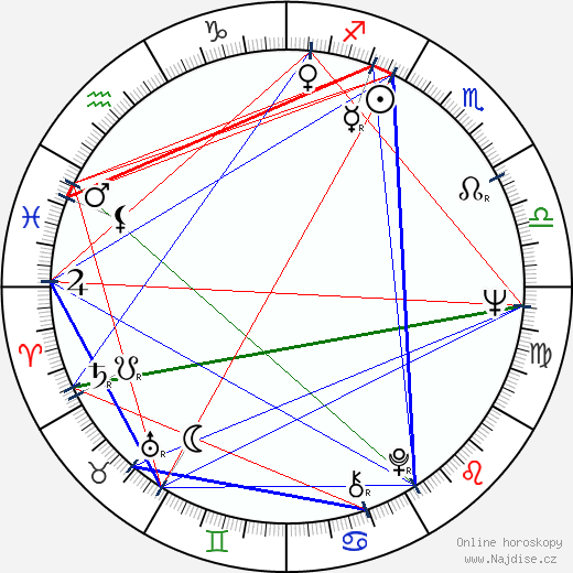 Mark Margolis wikipedie wiki 2018, 2019 horoskop