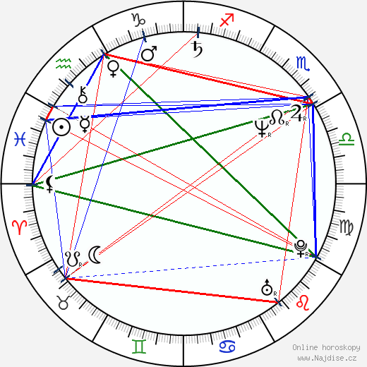 Mark Moses wikipedie wiki 2020, 2021 horoskop