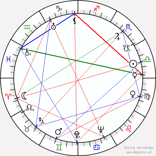 Mark Naumovič Berněs wikipedie wiki 2019, 2020 horoskop