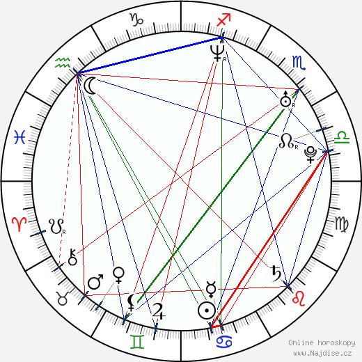 Mark O'Connell wikipedie wiki 2017, 2018 horoskop
