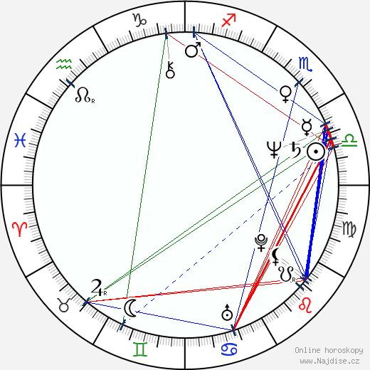 Mark Radcliffe wikipedie wiki 2017, 2018 horoskop