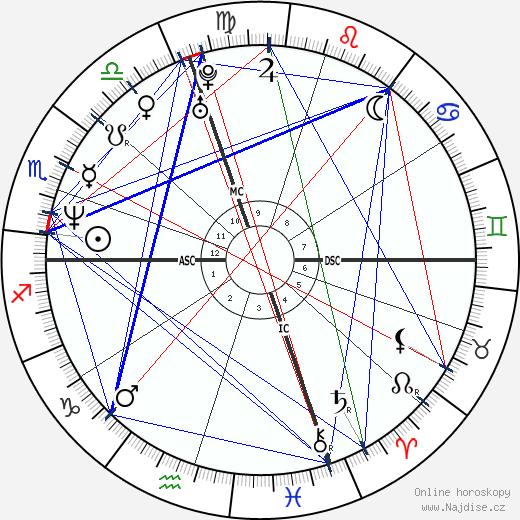 Mark Ruffalo wikipedie wiki 2018, 2019 horoskop