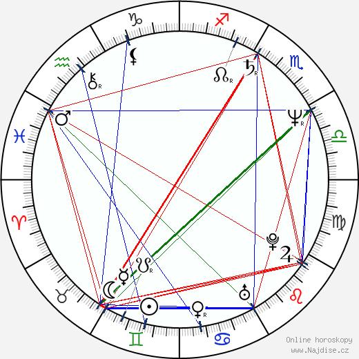 Mark Ryan wikipedie wiki 2020, 2021 horoskop