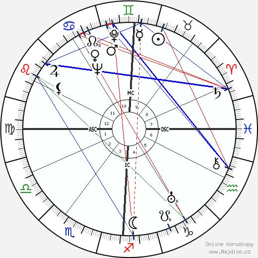 Mark Schorer wikipedie wiki 2020, 2021 horoskop