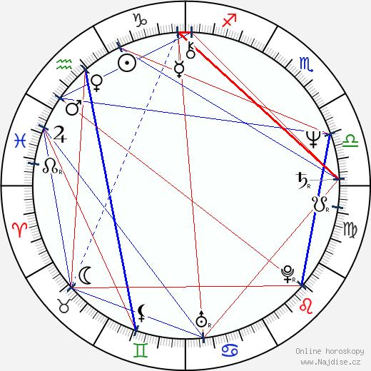 Mark Tinker wikipedie wiki 2020, 2021 horoskop