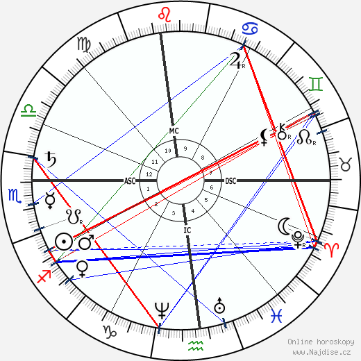 Mark Twain wikipedie wiki 2018, 2019 horoskop