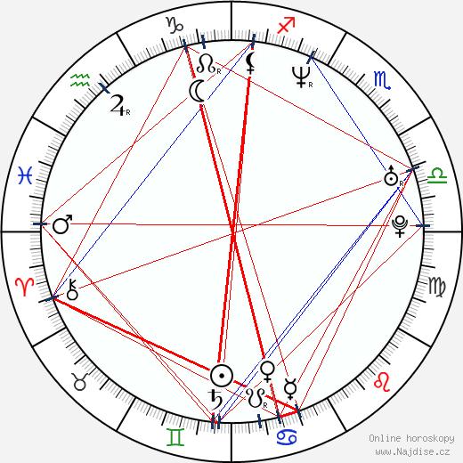 Mark Umbers wikipedie wiki 2018, 2019 horoskop
