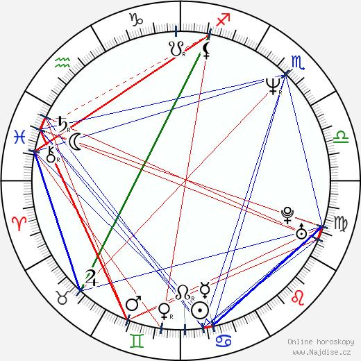 Mark Waters wikipedie wiki 2019, 2020 horoskop