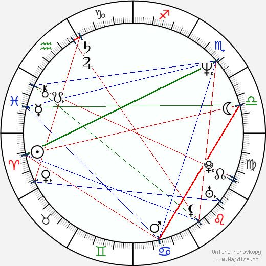 Mark White wikipedie wiki 2019, 2020 horoskop