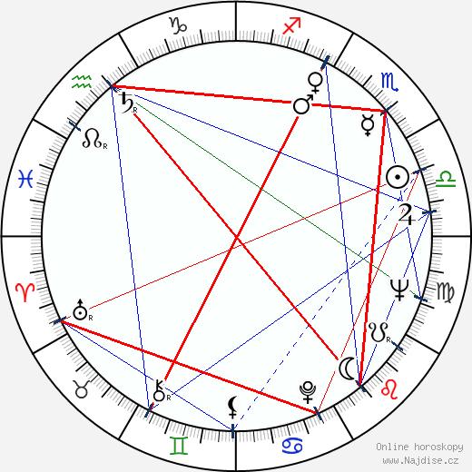 Mark Zacharov wikipedie wiki 2018, 2019 horoskop