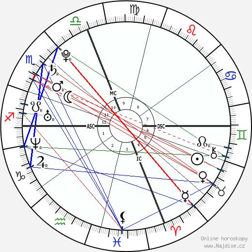 Mark Zuckerberg wikipedie wiki 2020, 2021 horoskop