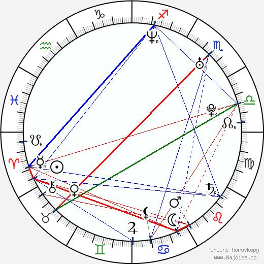 Markéta Častvaj Planková wikipedie wiki 2018, 2019 horoskop
