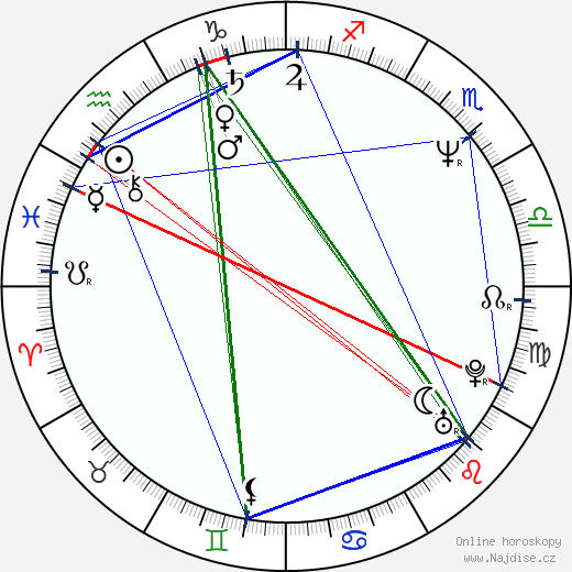 Markéta Fišerová wikipedie wiki 2020, 2021 horoskop