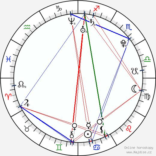 Markéta Frösslová wikipedie wiki 2020, 2021 horoskop