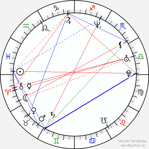 Markéta Hrubešová wikipedie wiki 2018, 2019 horoskop