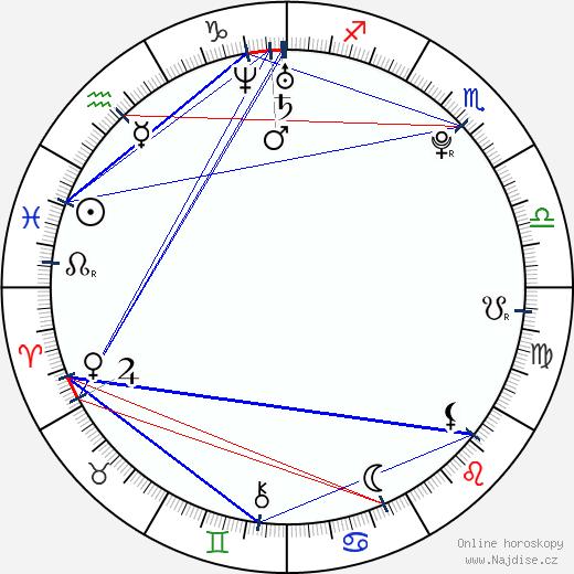 Markéta Irglová wikipedie wiki 2018, 2019 horoskop